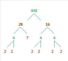 448 factor tree