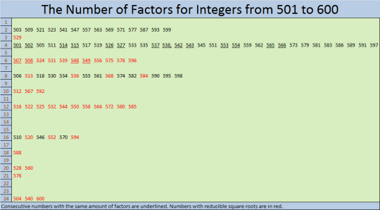 501 to 600 Same Number of Factors