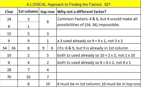 621 Logic