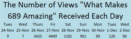 Number of Views Per Day