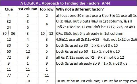 744 Logic