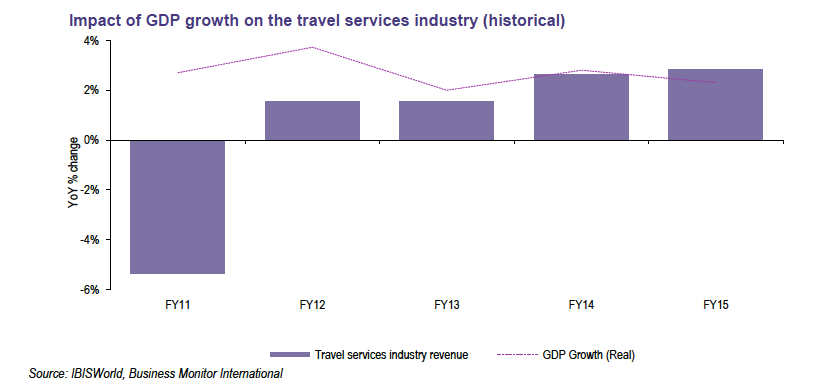 Travel Sector growth