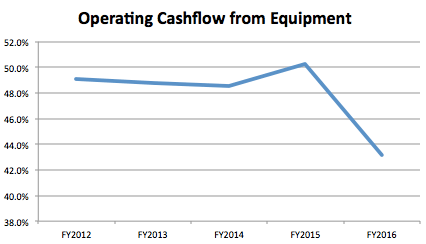 Source: Silver Chef financial statements. Net cash from operating activities divided by average property, plant and equipments for the year.