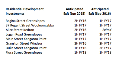 Anticipated exit dates