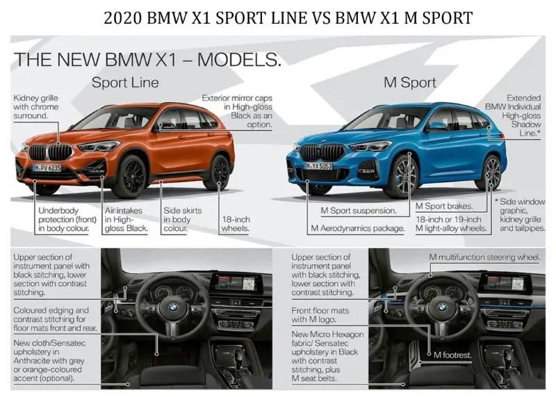 2020 BMW X1 Sport Line VS M Sport