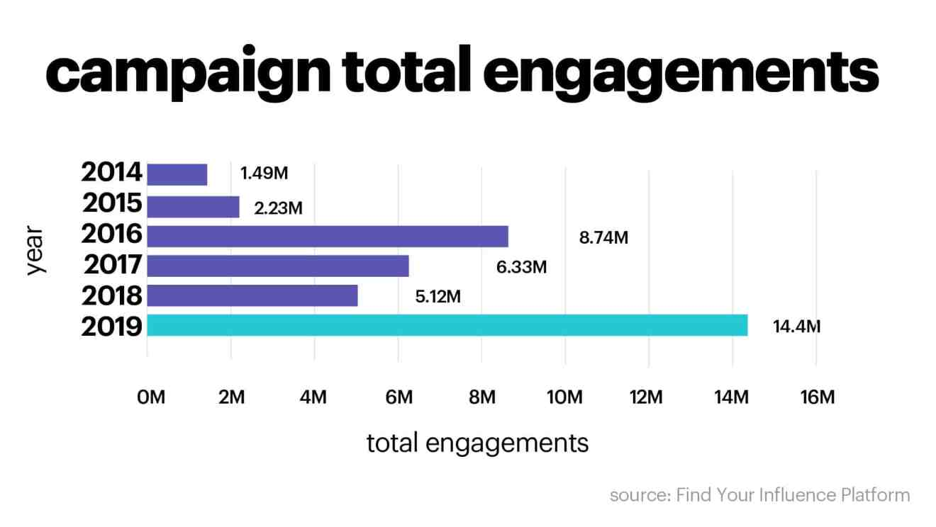 Influencer Marketing campaign total engagements
