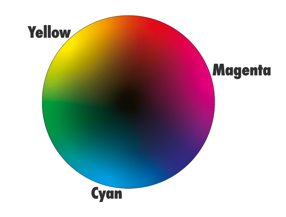 How to mix colour CMYK
