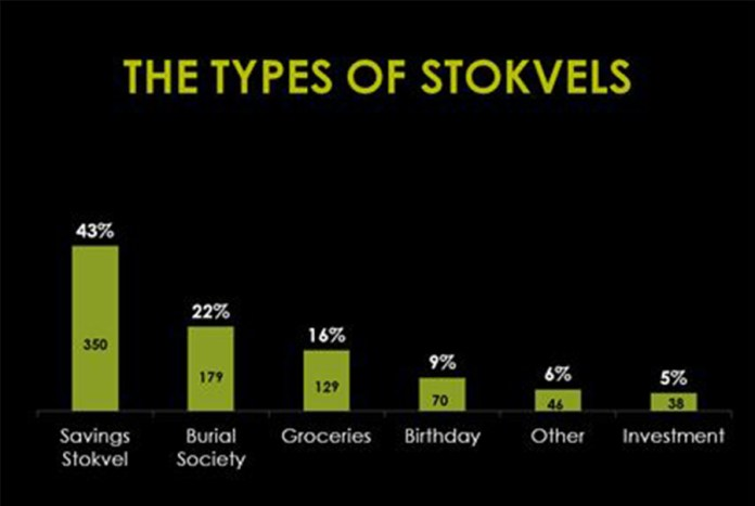 type of stokvels