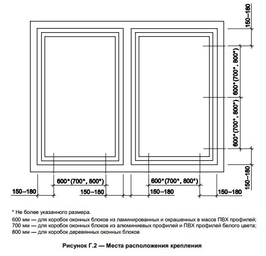 Схема правильного крепления окна ПВХ