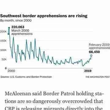 Trumps CBP Expected to Hit 100,000 Migrant Arrests by March 31, 2019 10