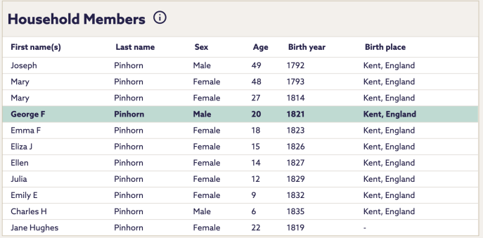 A table showing the names and ages of the Pinhorn family as listed in the 1841 census.