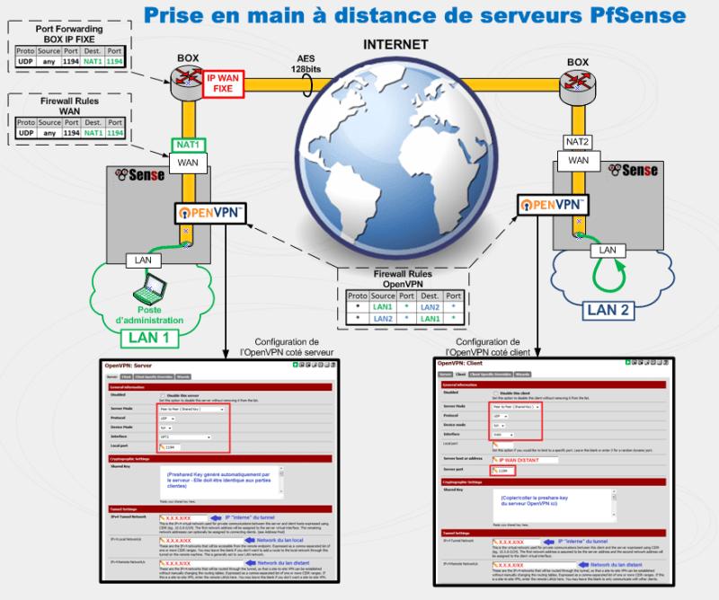 OpenVPN sous Pfsense 10