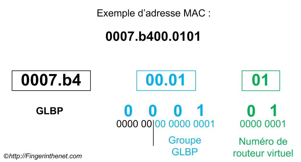 GLBP - MAC Address