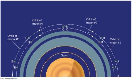 야누스와 에피메테우스의 공전 궤도 교차 - 하나님이 살아계신 증거