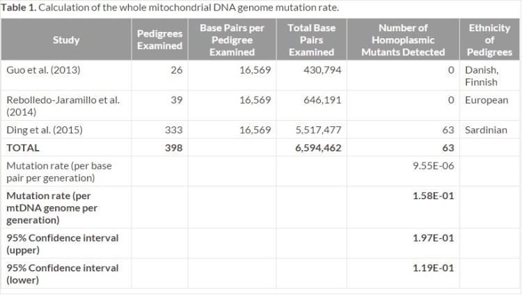 MtDNA 변이율 table - 젊은 지구의 증거