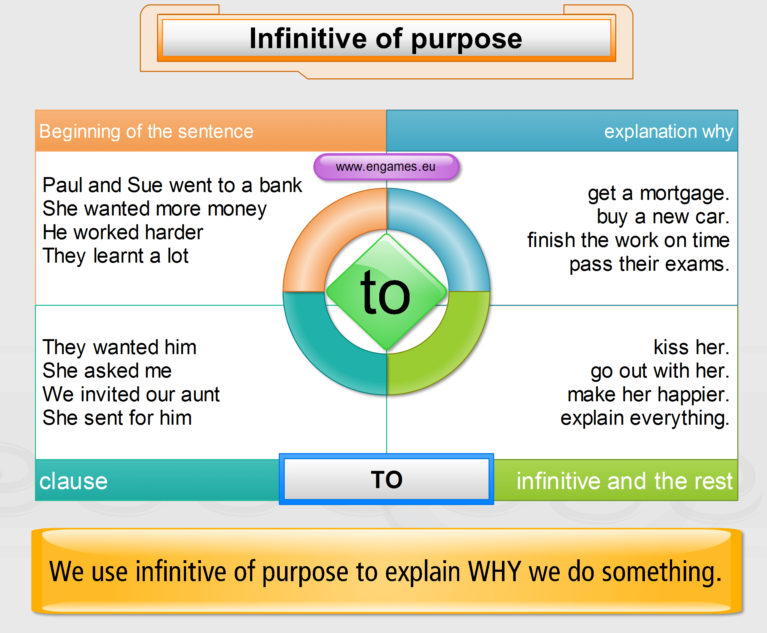 Ise I Grammar Function Infinitive Of Purpose