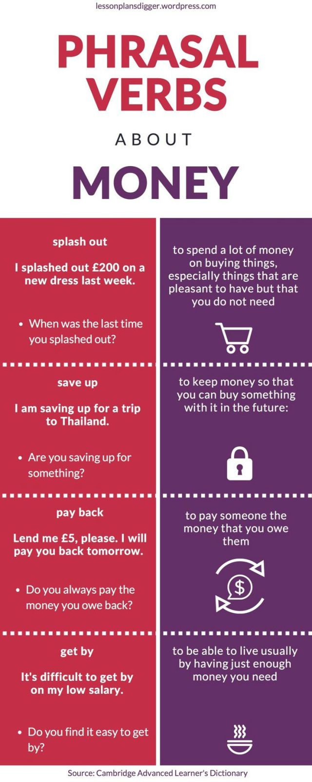 Money Phrasal Verbs ISE I Trinity English Exam subject area vocabulary