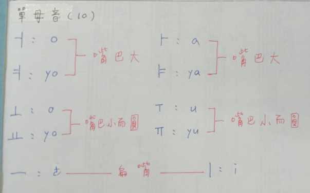 韓文單母音筆記