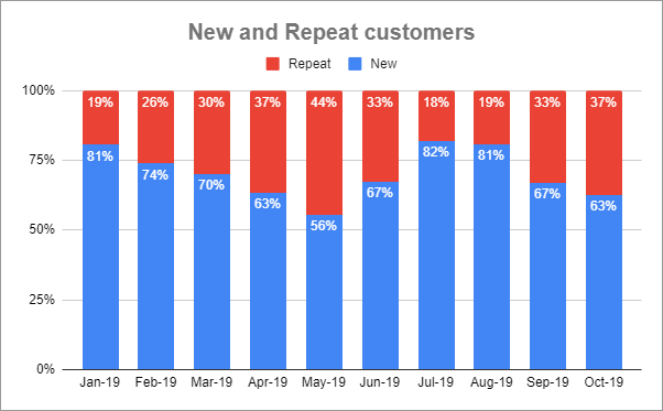 Percentage breakdown of New and Repeat customers