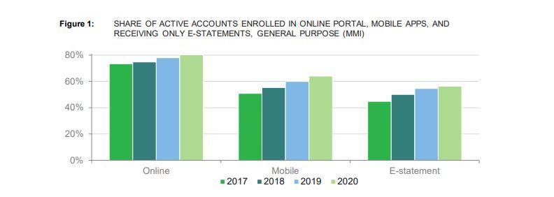 CFPB-digital-adoption