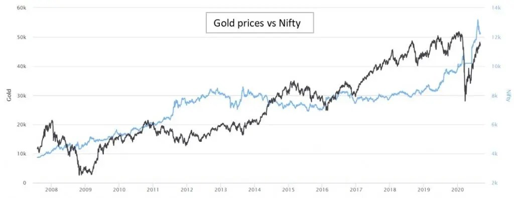 Compare returns on gold against Nifty