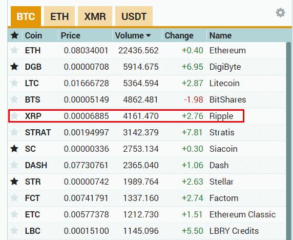 tabelul istoricului prețurilor bitcoin)