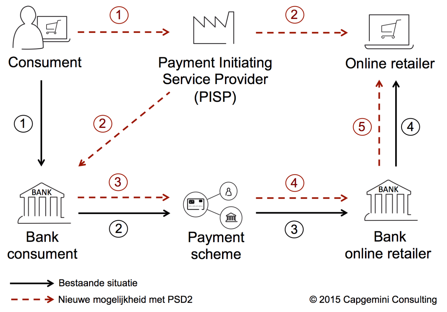 Payments Service Directive 2 PSD2 for Dummies finno Capgemini Consulting schema scheme PISP