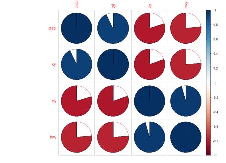 corrplot pie correlation plot