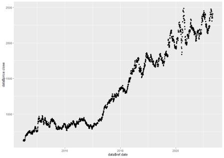 Stock Prediction-Intraday Trading