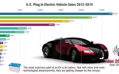 Evolución de las ventas de coches eléctricos en EE.UU. desde 2012 hasta hoy