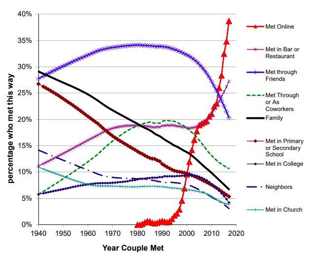 Evolución de cómo se han conocido las parejas desde 1940 hasta hoy