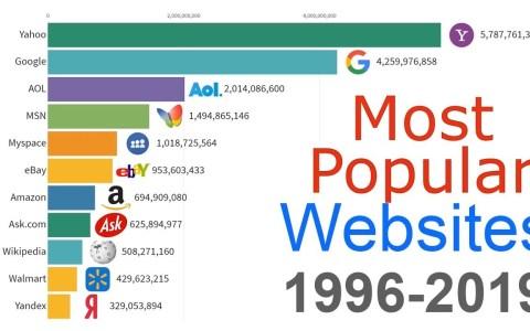 Las webs más populares desde 1996 hasta la actualidad