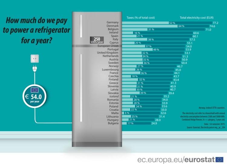 ¿Cuánto pagamos al año por tener el frigorífico encendido 24/7?
