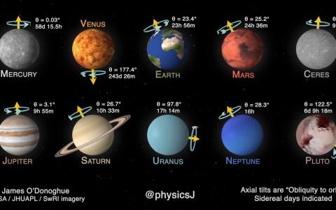 La rotación de todos los planetas