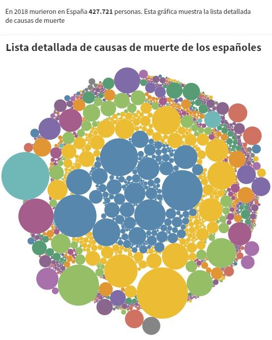 Causas de muerte en España en círculos que representan la cantidad