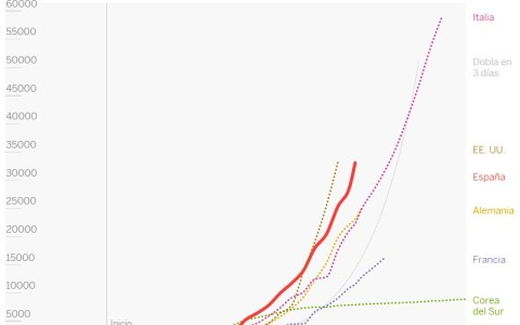 Coronavirus: datos actualizados a 23 de marzo