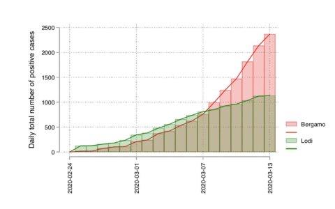 Comparativa sobre la extensión del coronavirus en ciudades que declararon cuarentena el 23 de febrero y el 8 de marzo
