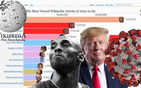 Los artículos de Wikipedia más buscados en lo que llevamos de 2020