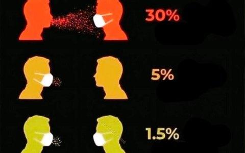 Probabilidades de contagio usando mascarillas