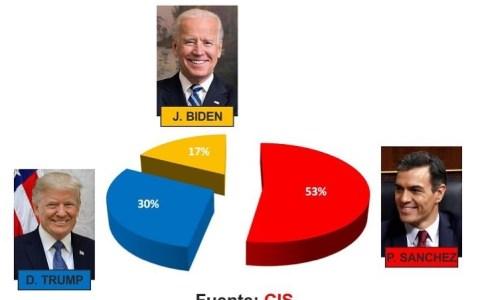 El CIS ha adelantado los resultados de las elecciones en EE.UU.