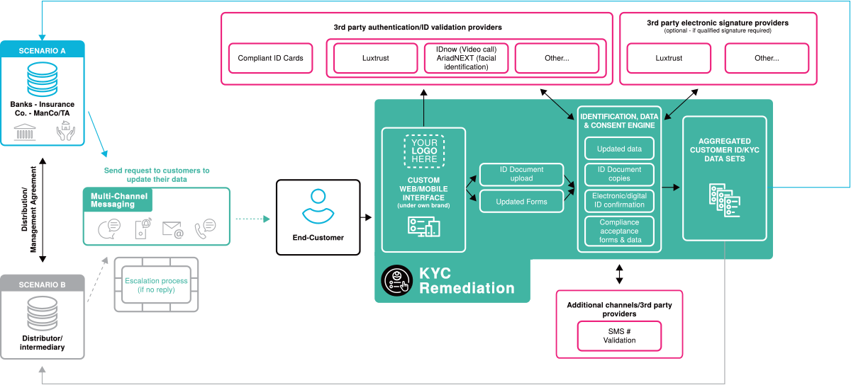 KYC Remediation – Finologee