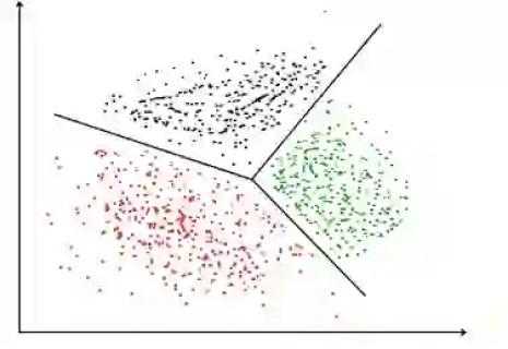 K-means clustering algorithm Chart, scatter chart