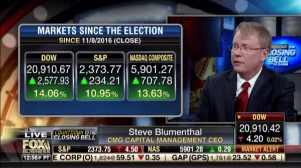 Steve Blumenthal, CEO, CMG Capital Management Group, on FOX Business