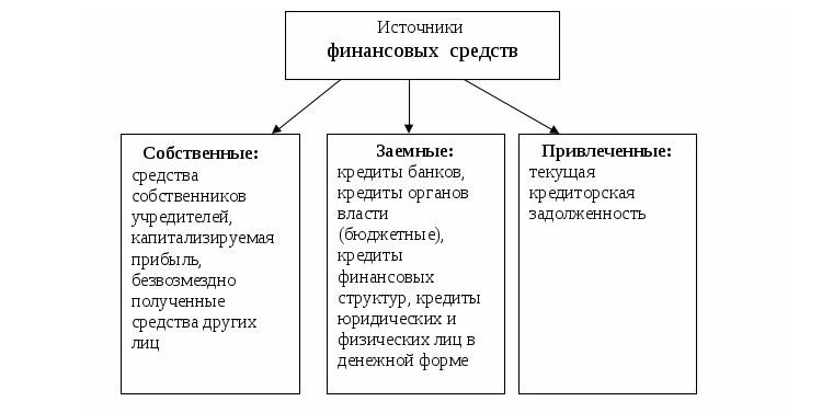 источники и формы кредита