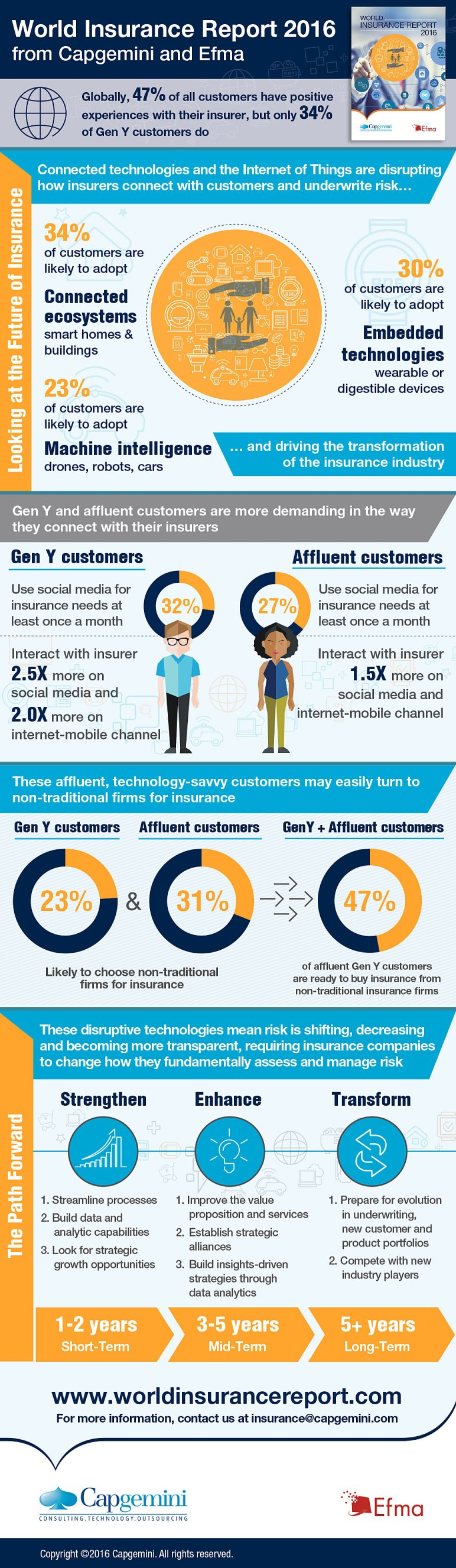 world insurance report 2016 infographic Capgemini Efma