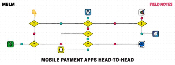 MOBILE PEER-TO-PEER PAYMENTS