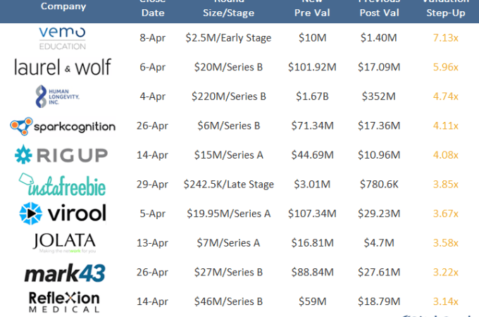 Up and to the right: April's biggest valuation jumps