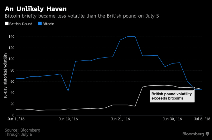 Pound sterling becomes more unstable than Bitcoin following Brexit