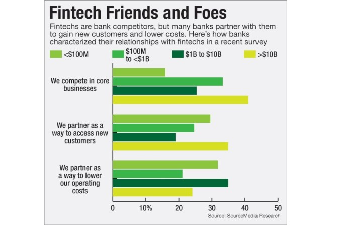 Is Fintech Small Banks' Equalizer in Fight with Big Rivals?