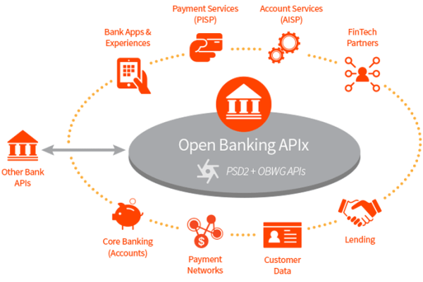 How open banking will blow core systems out of the water | FinTech